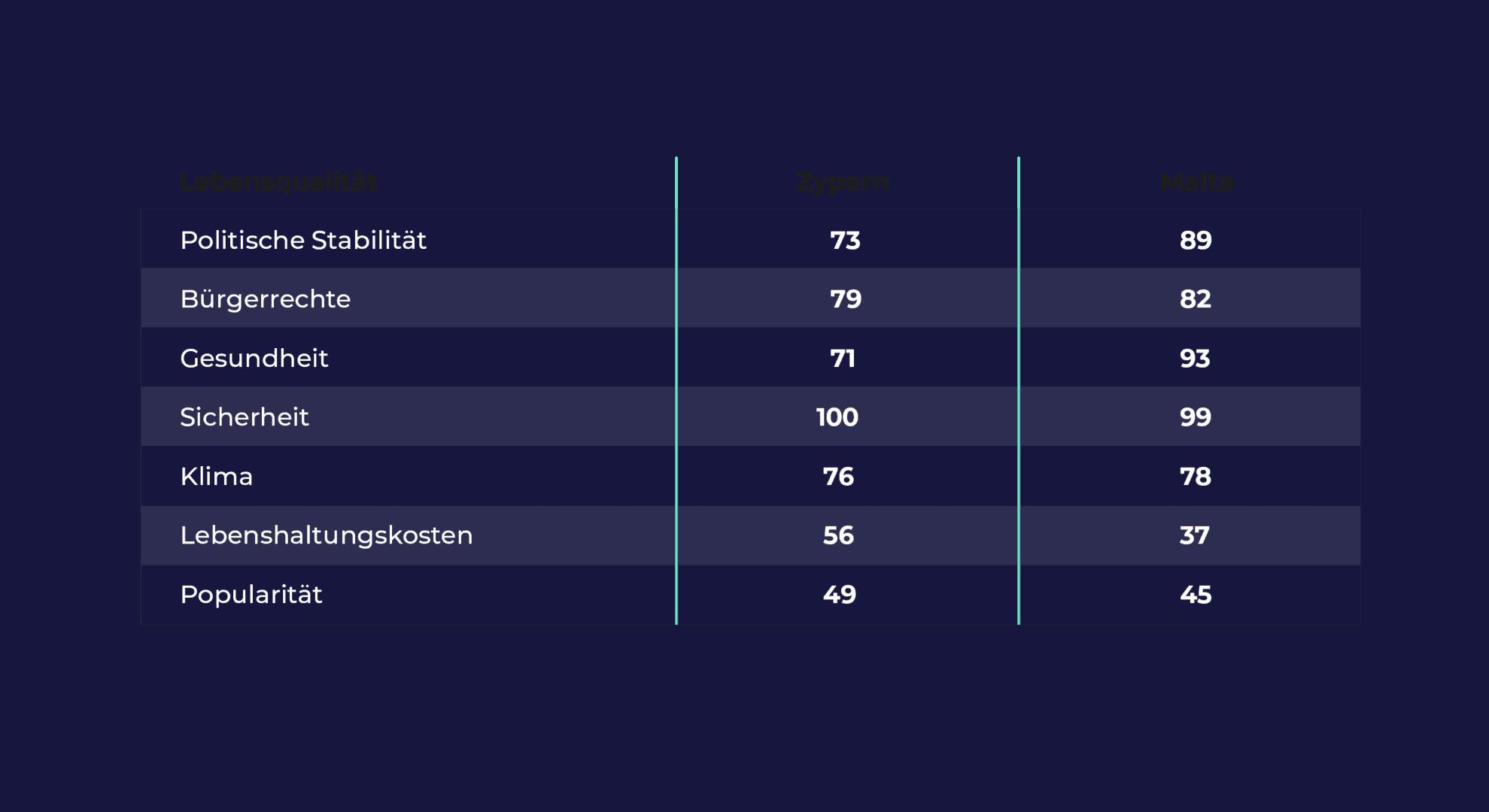 Lebensqualität-Malta-Zypern-Tabelle.png
